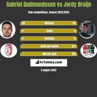 Gabriel Gudmundsson vs Jordy Bruijn h2h player stats