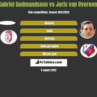 Gabriel Gudmundsson vs Joris van Overeem h2h player stats