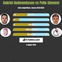 Gabriel Gudmundsson vs Pelle Clement h2h player stats