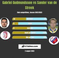 Gabriel Gudmundsson vs Sander van de Streek h2h player stats