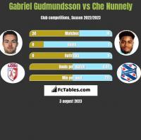 Gabriel Gudmundsson vs Che Nunnely h2h player stats