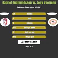 Gabriel Gudmundsson vs Joey Veerman h2h player stats