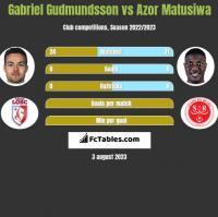 Gabriel Gudmundsson vs Azor Matusiwa h2h player stats