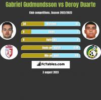 Gabriel Gudmundsson vs Deroy Duarte h2h player stats