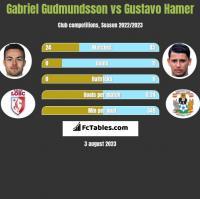Gabriel Gudmundsson vs Gustavo Hamer h2h player stats