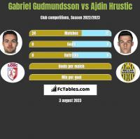 Gabriel Gudmundsson vs Ajdin Hrustic h2h player stats