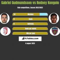 Gabriel Gudmundsson vs Rodney Kongolo h2h player stats