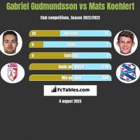 Gabriel Gudmundsson vs Mats Koehlert h2h player stats