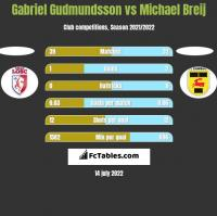 Gabriel Gudmundsson vs Michael Breij h2h player stats