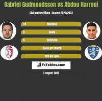 Gabriel Gudmundsson vs Abdou Harroui h2h player stats