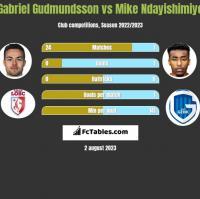 Gabriel Gudmundsson vs Mike Ndayishimiye h2h player stats