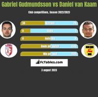 Gabriel Gudmundsson vs Daniel van Kaam h2h player stats