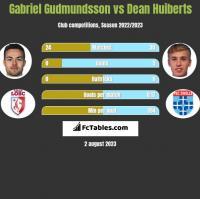 Gabriel Gudmundsson vs Dean Huiberts h2h player stats
