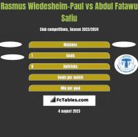Rasmus Wiedesheim-Paul vs Abdul Fatawu Safiu h2h player stats