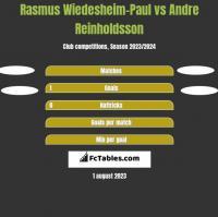 Rasmus Wiedesheim-Paul vs Andre Reinholdsson h2h player stats