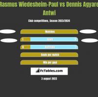 Rasmus Wiedesheim-Paul vs Dennis Agyare Antwi h2h player stats