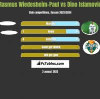 Rasmus Wiedesheim-Paul vs Dino Islamovic h2h player stats
