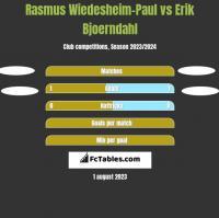 Rasmus Wiedesheim-Paul vs Erik Bjoerndahl h2h player stats