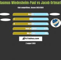 Rasmus Wiedesheim-Paul vs Jacob Ortmark h2h player stats