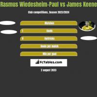 Rasmus Wiedesheim-Paul vs James Keene h2h player stats