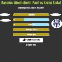 Rasmus Wiedesheim-Paul vs Karim Sadat h2h player stats