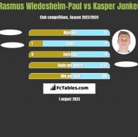 Rasmus Wiedesheim-Paul vs Kasper Junker h2h player stats
