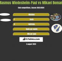 Rasmus Wiedesheim-Paul vs Mikael Boman h2h player stats