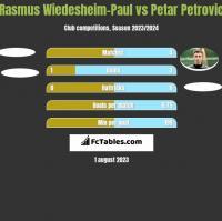 Rasmus Wiedesheim-Paul vs Petar Petrovic h2h player stats