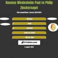 Rasmus Wiedesheim-Paul vs Philip Zinckernagel h2h player stats