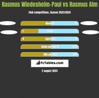 Rasmus Wiedesheim-Paul vs Rasmus Alm h2h player stats