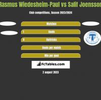 Rasmus Wiedesheim-Paul vs Salif Joensson h2h player stats