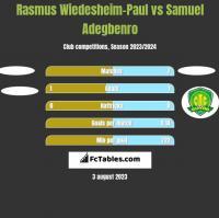 Rasmus Wiedesheim-Paul vs Samuel Adegbenro h2h player stats