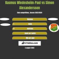 Rasmus Wiedesheim-Paul vs Simon Alexandersson h2h player stats