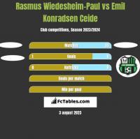 Rasmus Wiedesheim-Paul vs Emil Konradsen Ceide h2h player stats