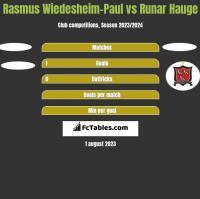 Rasmus Wiedesheim-Paul vs Runar Hauge h2h player stats