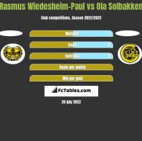 Rasmus Wiedesheim-Paul vs Ola Solbakken h2h player stats