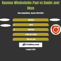 Rasmus Wiedesheim-Paul vs Daniel Joel Okon h2h player stats