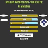 Rasmus Wiedesheim-Paul vs Erik Grandelius h2h player stats