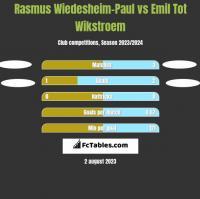 Rasmus Wiedesheim-Paul vs Emil Tot Wikstroem h2h player stats