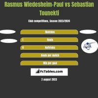Rasmus Wiedesheim-Paul vs Sebastian Tounekti h2h player stats