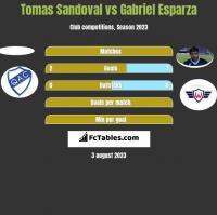 Tomas Sandoval vs Gabriel Esparza h2h player stats