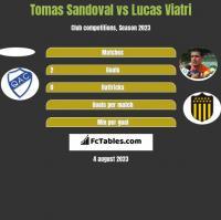 Tomas Sandoval vs Lucas Viatri h2h player stats