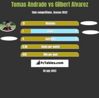 Tomas Andrade vs Gilbert Alvarez h2h player stats