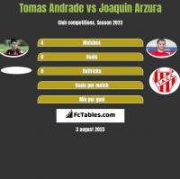 Tomas Andrade vs Joaquin Arzura h2h player stats