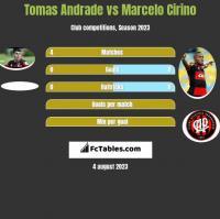 Tomas Andrade vs Marcelo Cirino h2h player stats