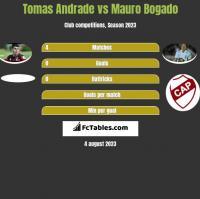 Tomas Andrade vs Mauro Bogado h2h player stats