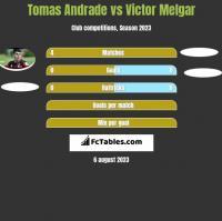 Tomas Andrade vs Victor Melgar h2h player stats