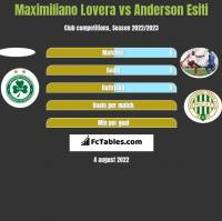 Maximiliano Lovera vs Anderson Esiti h2h player stats