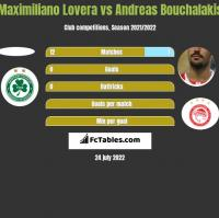 Maximiliano Lovera vs Andreas Bouchalakis h2h player stats