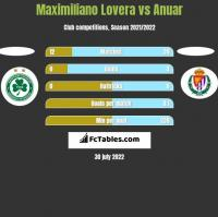 Maximiliano Lovera vs Anuar h2h player stats